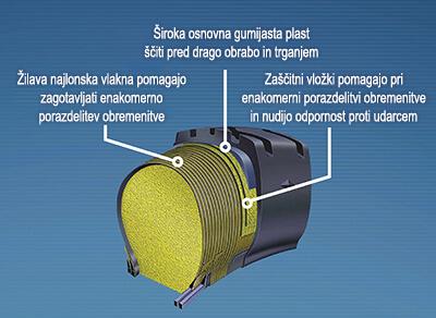Detajl tehnologije Permafoam